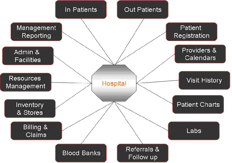 health care information systems terms Executive summary health care delivery in the united states has long been described as a cottage industry, characterized by fragmentation at the national, state, community, and practice levels.